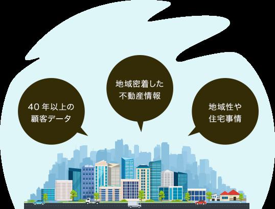地域密着した不動産情報、40年以上の顧客データ、地域性や住宅事情