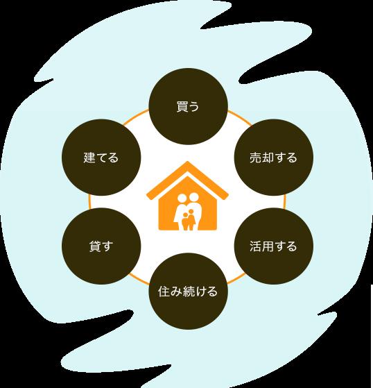 新築・中古販売・賃貸・リフォーム・不動産売買・土地活用など幅広い建築・不動産事業を展開