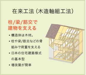 在来工法(木造軸組工法)
