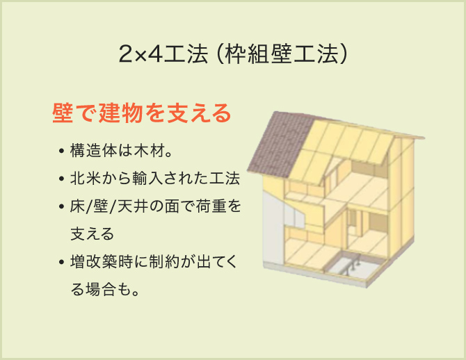 2×4工法(枠組壁工法)
